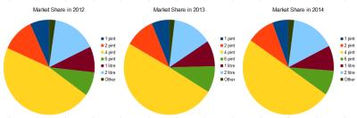 Milk_Market_Share